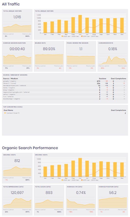 Monthly Report Dashboard